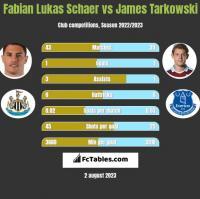 Fabian Lukas Schaer vs James Tarkowski h2h player stats
