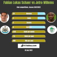 Fabian Lukas Schaer vs Jetro Willems h2h player stats