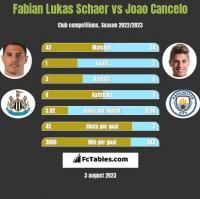 Fabian Lukas Schaer vs Joao Cancelo h2h player stats