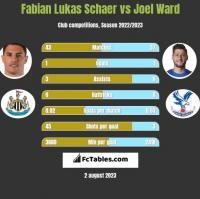 Fabian Lukas Schaer vs Joel Ward h2h player stats