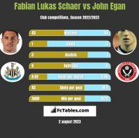Fabian Lukas Schaer vs John Egan h2h player stats