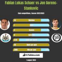 Fabian Lukas Schaer vs Jon Gorenc-Stankovic h2h player stats