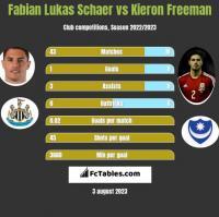 Fabian Lukas Schaer vs Kieron Freeman h2h player stats