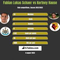 Fabian Lukas Schaer vs Kortney Hause h2h player stats