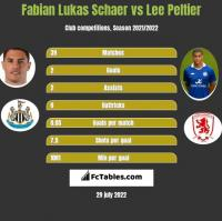 Fabian Lukas Schaer vs Lee Peltier h2h player stats