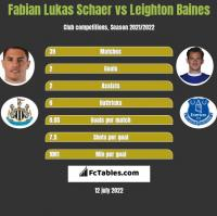 Fabian Lukas Schaer vs Leighton Baines h2h player stats
