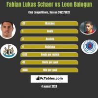 Fabian Lukas Schaer vs Leon Balogun h2h player stats