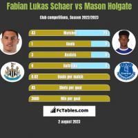 Fabian Lukas Schaer vs Mason Holgate h2h player stats
