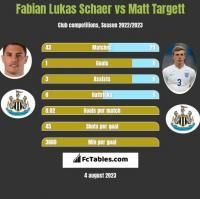 Fabian Lukas Schaer vs Matt Targett h2h player stats