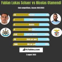 Fabian Lukas Schaer vs Nicolas Otamendi h2h player stats