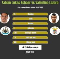 Fabian Lukas Schaer vs Valentino Lazaro h2h player stats