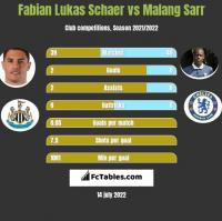 Fabian Lukas Schaer vs Malang Sarr h2h player stats