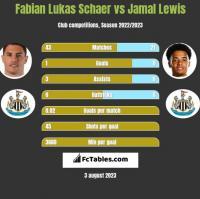 Fabian Lukas Schaer vs Jamal Lewis h2h player stats