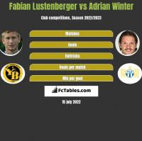 Fabian Lustenberger vs Adrian Winter h2h player stats