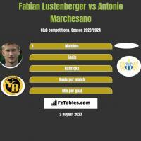 Fabian Lustenberger vs Antonio Marchesano h2h player stats