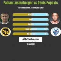 Fabian Lustenberger vs Denis Popovic h2h player stats