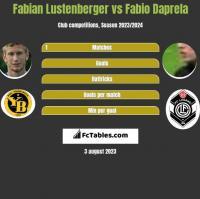 Fabian Lustenberger vs Fabio Daprela h2h player stats