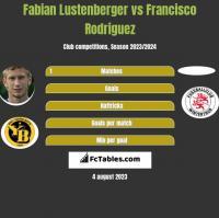 Fabian Lustenberger vs Francisco Rodriguez h2h player stats