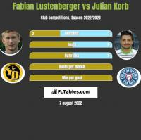 Fabian Lustenberger vs Julian Korb h2h player stats
