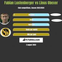 Fabian Lustenberger vs Linus Obexer h2h player stats