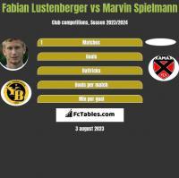 Fabian Lustenberger vs Marvin Spielmann h2h player stats