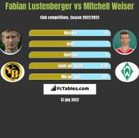 Fabian Lustenberger vs Mitchell Weiser h2h player stats