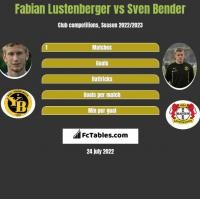 Fabian Lustenberger vs Sven Bender h2h player stats