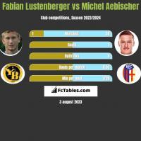 Fabian Lustenberger vs Michel Aebischer h2h player stats