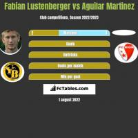 Fabian Lustenberger vs Aguilar Martinez h2h player stats