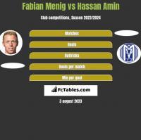 Fabian Menig vs Hassan Amin h2h player stats