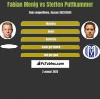 Fabian Menig vs Steffen Puttkammer h2h player stats