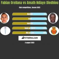 Fabian Orellana vs Amath Ndiaye Diedhiou h2h player stats