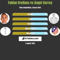 Fabian Orellana vs Angel Correa h2h player stats