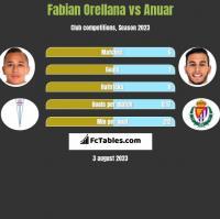 Fabian Orellana vs Anuar h2h player stats