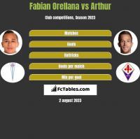 Fabian Orellana vs Arthur h2h player stats