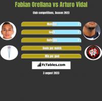 Fabian Orellana vs Arturo Vidal h2h player stats
