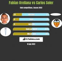 Fabian Orellana vs Carlos Soler h2h player stats