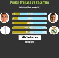 Fabian Orellana vs Casemiro h2h player stats