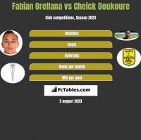 Fabian Orellana vs Cheick Doukoure h2h player stats
