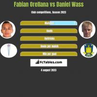 Fabian Orellana vs Daniel Wass h2h player stats