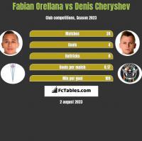 Fabian Orellana vs Denis Czeryszew h2h player stats