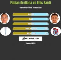 Fabian Orellana vs Enis Bardi h2h player stats