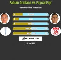 Fabian Orellana vs Faycal Fajr h2h player stats