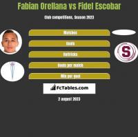 Fabian Orellana vs Fidel Escobar h2h player stats