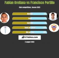 Fabian Orellana vs Francisco Portillo h2h player stats