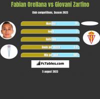 Fabian Orellana vs Giovani Zarfino h2h player stats