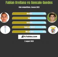 Fabian Orellana vs Goncalo Guedes h2h player stats