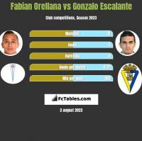 Fabian Orellana vs Gonzalo Escalante h2h player stats