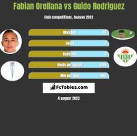 Fabian Orellana vs Guido Rodriguez h2h player stats