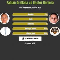 Fabian Orellana vs Hector Herrera h2h player stats